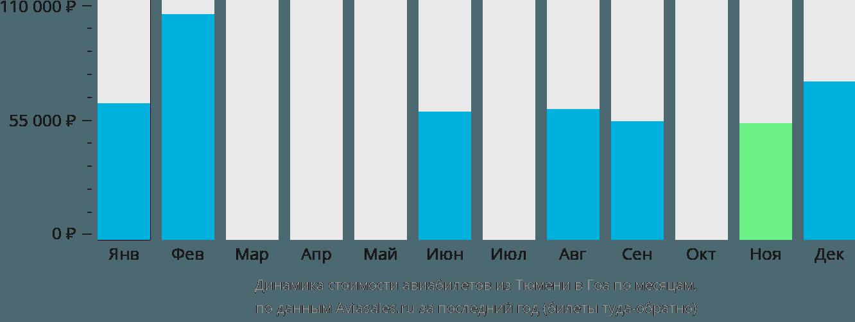 Динамика стоимости авиабилетов из Тюмени в Гоа по месяцам