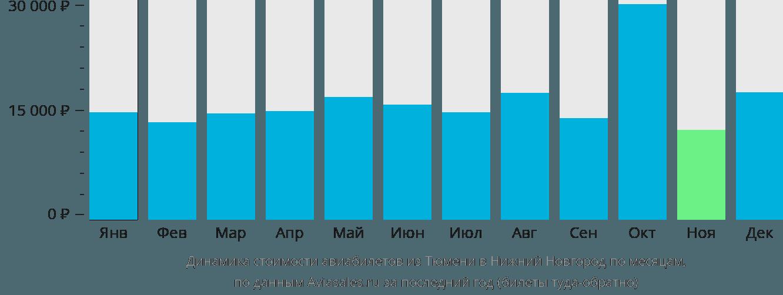 Динамика стоимости авиабилетов из Тюмени в Нижний Новгород по месяцам