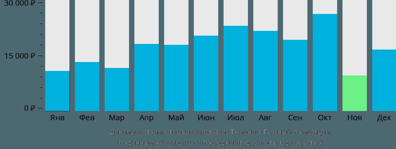 Динамика стоимости авиабилетов из Тюмени в Грозный по месяцам