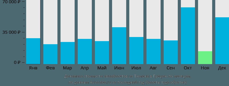 Динамика стоимости авиабилетов из Тюмени в Грецию по месяцам