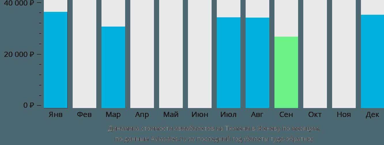 Динамика стоимости авиабилетов из Тюмени в Женеву по месяцам