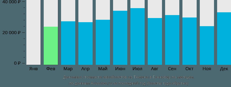 Динамика стоимости авиабилетов из Тюмени в Ганновер по месяцам