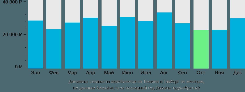Динамика стоимости авиабилетов из Тюмени в Гамбург по месяцам