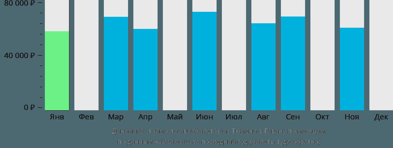 Динамика стоимости авиабилетов из Тюмени в Гавану по месяцам