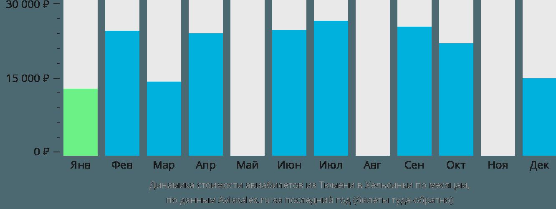 Динамика стоимости авиабилетов из Тюмени в Хельсинки по месяцам
