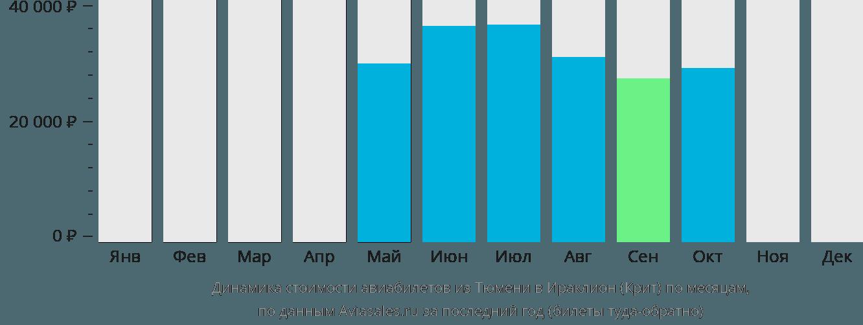 Динамика стоимости авиабилетов из Тюмени в Ираклион (Крит) по месяцам
