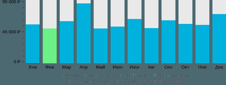 Динамика стоимости авиабилетов из Тюмени на Пхукет по месяцам