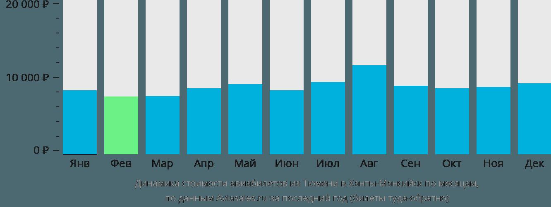 Динамика стоимости авиабилетов из Тюмени в Ханты-Мансийск по месяцам