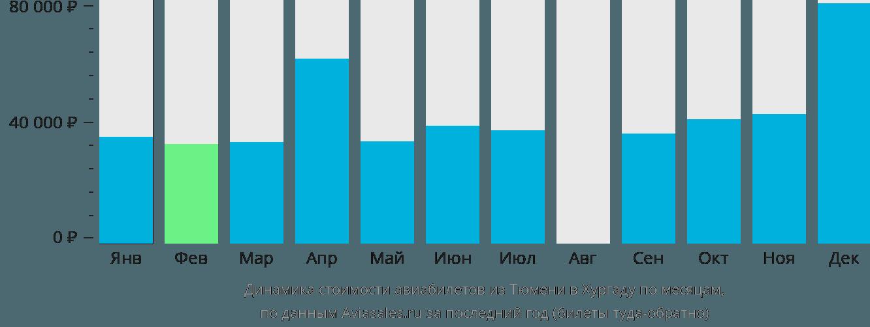 Динамика стоимости авиабилетов из Тюмени в Хургаду по месяцам
