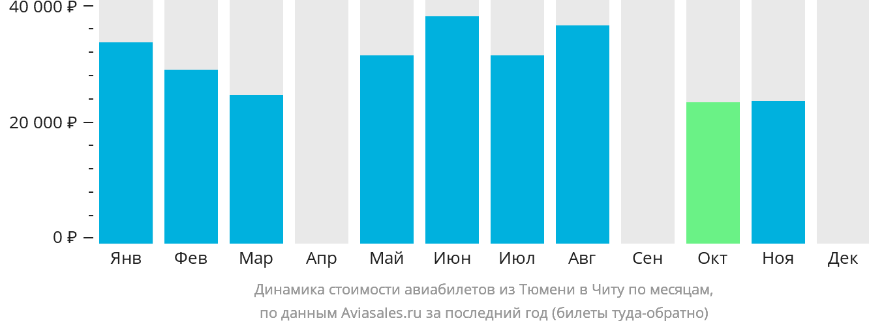 Динамика стоимости авиабилетов из Тюмени в Читу по месяцам