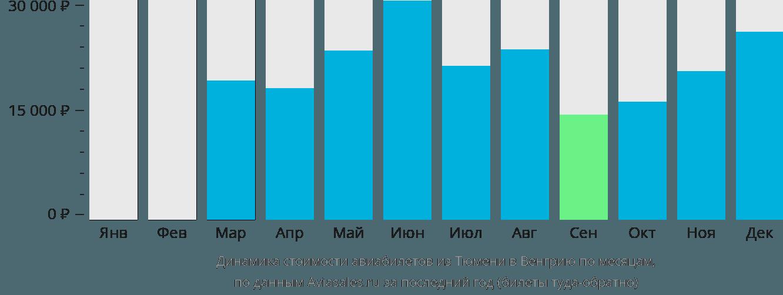 Динамика стоимости авиабилетов из Тюмени в Венгрию по месяцам