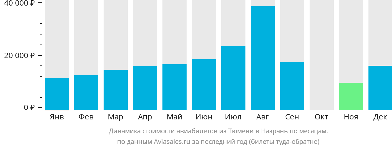 Динамика стоимости авиабилетов из Тюмени в Назрань по месяцам