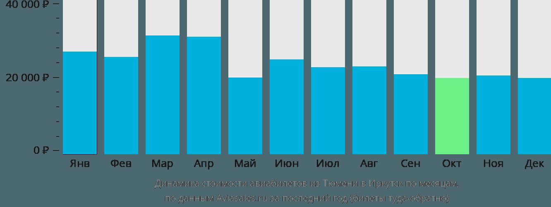 Динамика стоимости авиабилетов из Тюмени в Иркутск по месяцам
