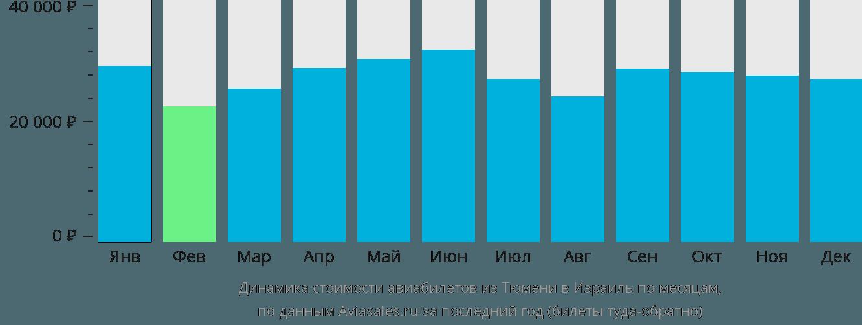 Динамика стоимости авиабилетов из Тюмени в Израиль по месяцам