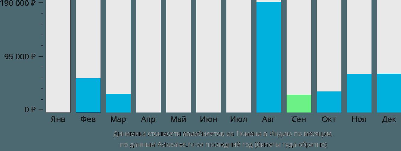 Динамика стоимости авиабилетов из Тюмени в Индию по месяцам