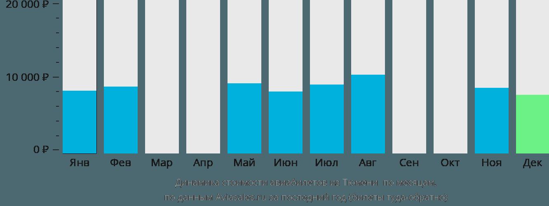 Динамика стоимости авиабилетов из Тюмени Игрим по месяцам