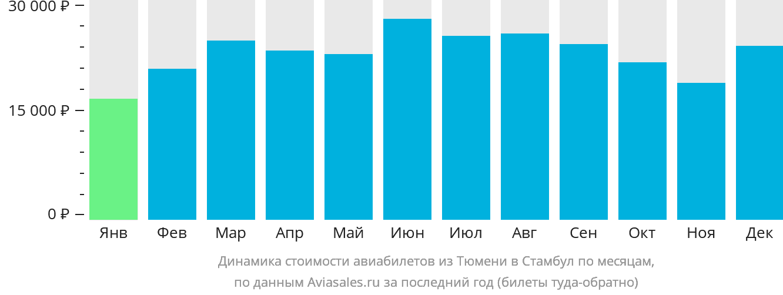 Динамика стоимости авиабилетов из Тюмени в Стамбул по месяцам