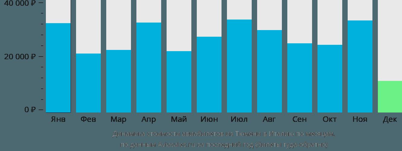 Динамика стоимости авиабилетов из Тюмени в Италию по месяцам
