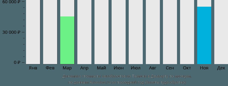 Динамика стоимости авиабилетов из Тюмени в Джакарту по месяцам