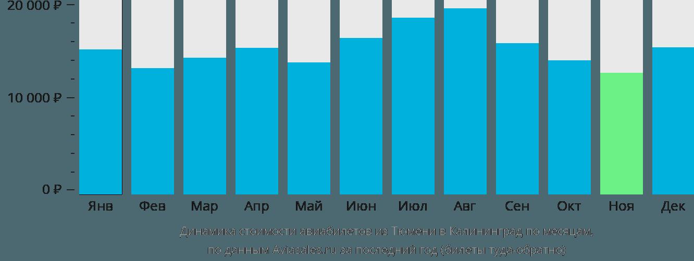 Динамика стоимости авиабилетов из Тюмени в Калининград по месяцам