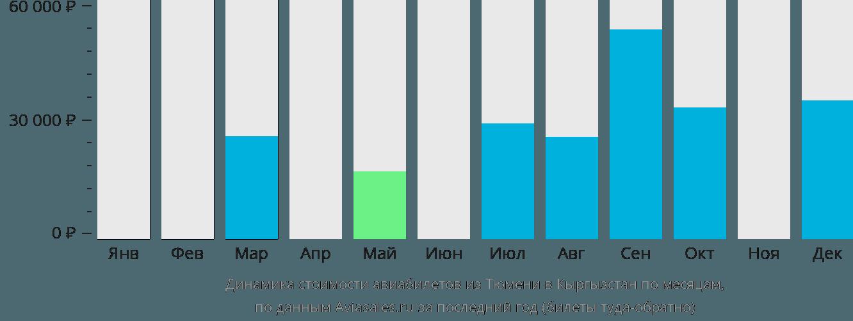 Динамика стоимости авиабилетов из Тюмени в Кыргызстан по месяцам