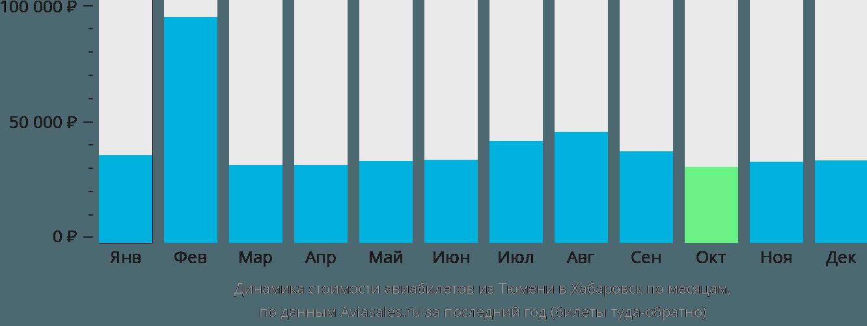 Динамика стоимости авиабилетов из Тюмени в Хабаровск по месяцам