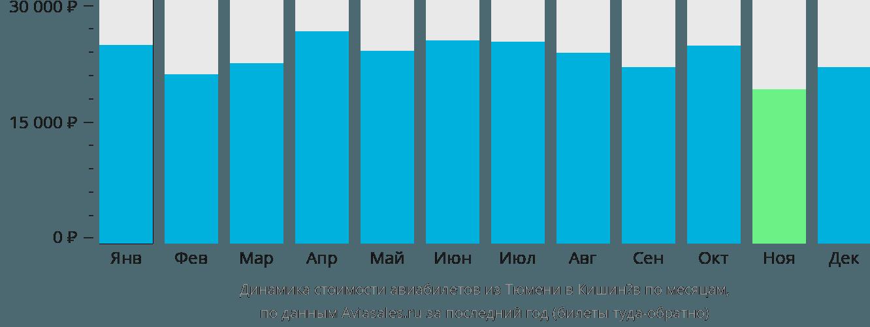 Динамика стоимости авиабилетов из Тюмени в Кишинёв по месяцам