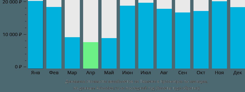 Динамика стоимости авиабилетов из Тюмени в Красноярск по месяцам