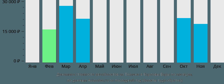 Динамика стоимости авиабилетов из Тюмени в Карловы Вары по месяцам