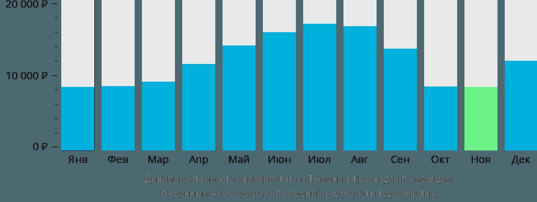 Динамика стоимости авиабилетов из Тюмени в Краснодар по месяцам
