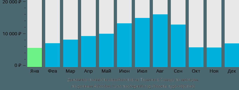 Динамика стоимости авиабилетов из Тюмени в Самару по месяцам