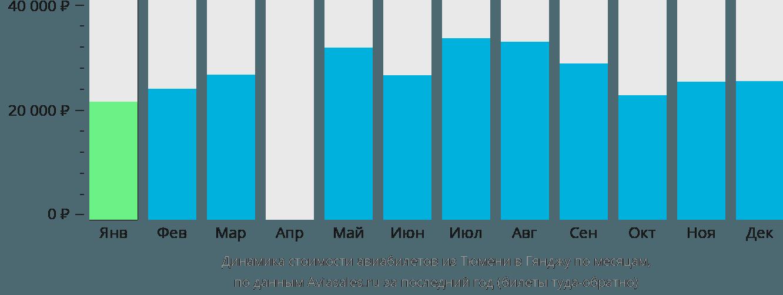 Динамика стоимости авиабилетов из Тюмени в Гянджу по месяцам