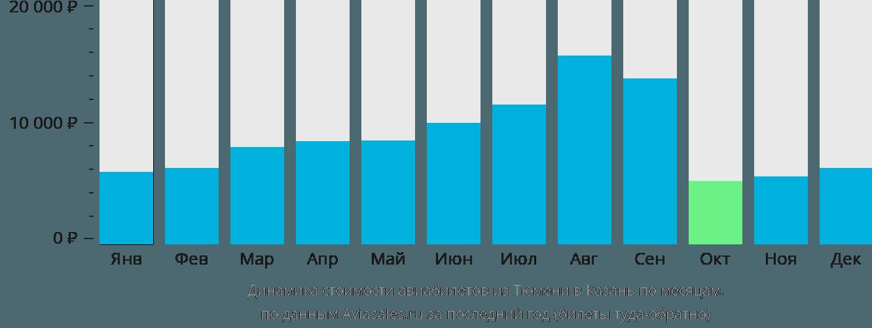 Динамика стоимости авиабилетов из Тюмени в Казань по месяцам