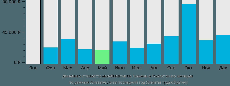 Динамика стоимости авиабилетов из Тюмени в Казахстан по месяцам