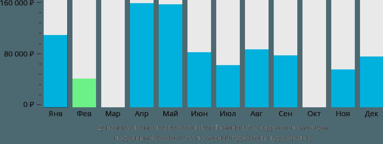 Динамика стоимости авиабилетов из Тюмени в Лос-Анджелес по месяцам