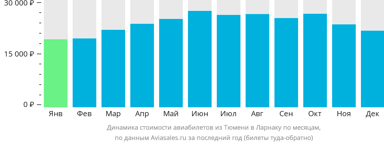 Динамика стоимости авиабилетов из Тюмени в Ларнаку по месяцам