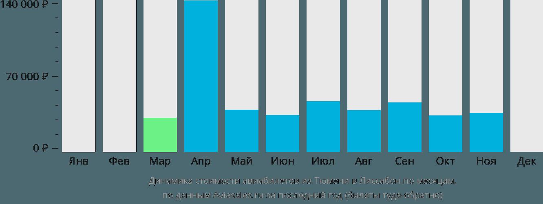 Динамика стоимости авиабилетов из Тюмени в Лиссабон по месяцам