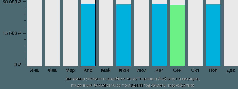 Динамика стоимости авиабилетов из Тюмени в Любляну по месяцам