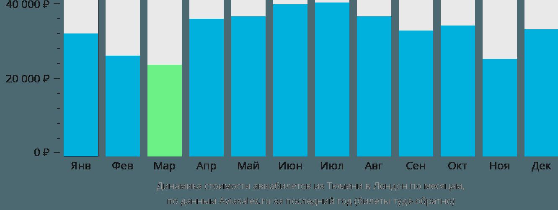 Динамика стоимости авиабилетов из Тюмени в Лондон по месяцам