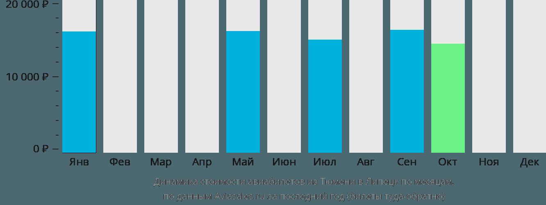 Динамика стоимости авиабилетов из Тюмени в Липецк по месяцам