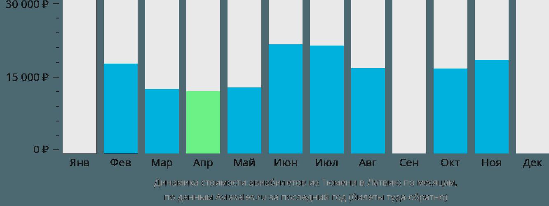 Динамика стоимости авиабилетов из Тюмени в Латвию по месяцам