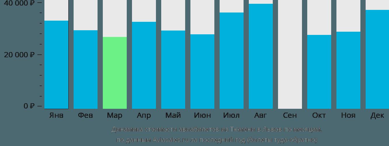 Динамика стоимости авиабилетов из Тюмени в Львов по месяцам