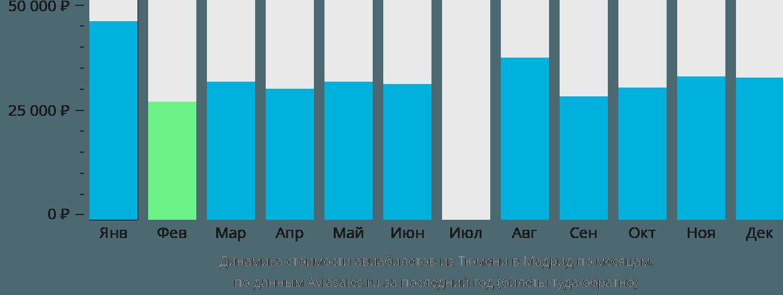 Динамика стоимости авиабилетов из Тюмени в Мадрид по месяцам