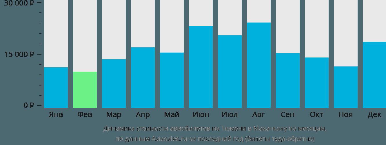 Динамика стоимости авиабилетов из Тюмени в Махачкалу по месяцам