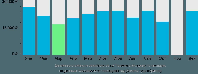 Динамика стоимости авиабилетов из Тюмени в Молдову по месяцам