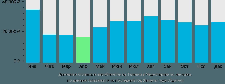 Динамика стоимости авиабилетов из Тюмени в Черногорию по месяцам