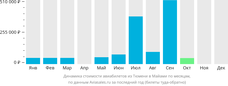 Динамика стоимости авиабилетов из Тюмени в Майами по месяцам