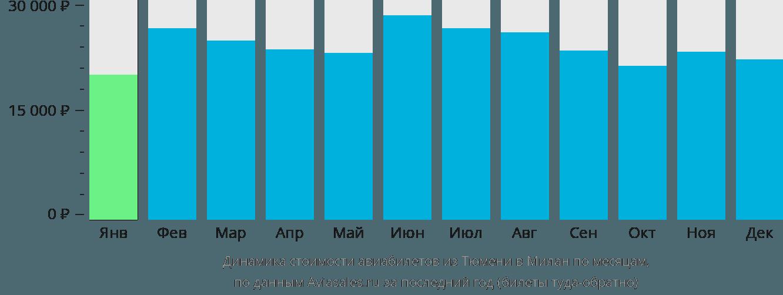 Динамика стоимости авиабилетов из Тюмени в Милан по месяцам
