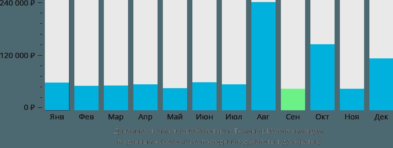 Динамика стоимости авиабилетов из Тюмени в Мале по месяцам