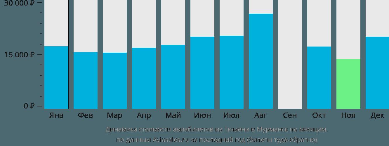 Динамика стоимости авиабилетов из Тюмени в Мурманск по месяцам